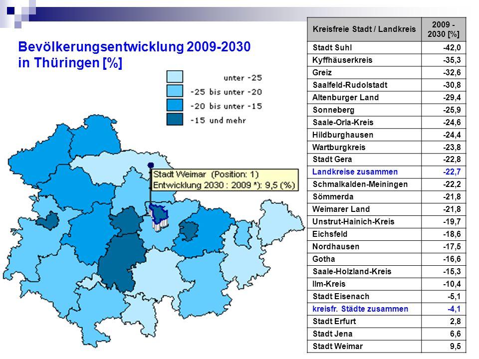 Bevölkerungsentwicklung 2009-2030 in Thüringen [%] Kreisfreie Stadt / Landkreis 2009 - 2030 [%] Stadt Suhl-42,0 Kyffhäuserkreis-35,3 Greiz-32,6 Saalfeld-Rudolstadt-30,8 Altenburger Land-29,4 Sonneberg-25,9 Saale-Orla-Kreis-24,6 Hildburghausen-24,4 Wartburgkreis-23,8 Stadt Gera-22,8 Landkreise zusammen-22,7 Schmalkalden-Meiningen-22,2 Sömmerda-21,8 Weimarer Land-21,8 Unstrut-Hainich-Kreis-19,7 Eichsfeld-18,6 Nordhausen-17,5 Gotha-16,6 Saale-Holzland-Kreis-15,3 Ilm-Kreis-10,4 Stadt Eisenach-5,1 kreisfr.