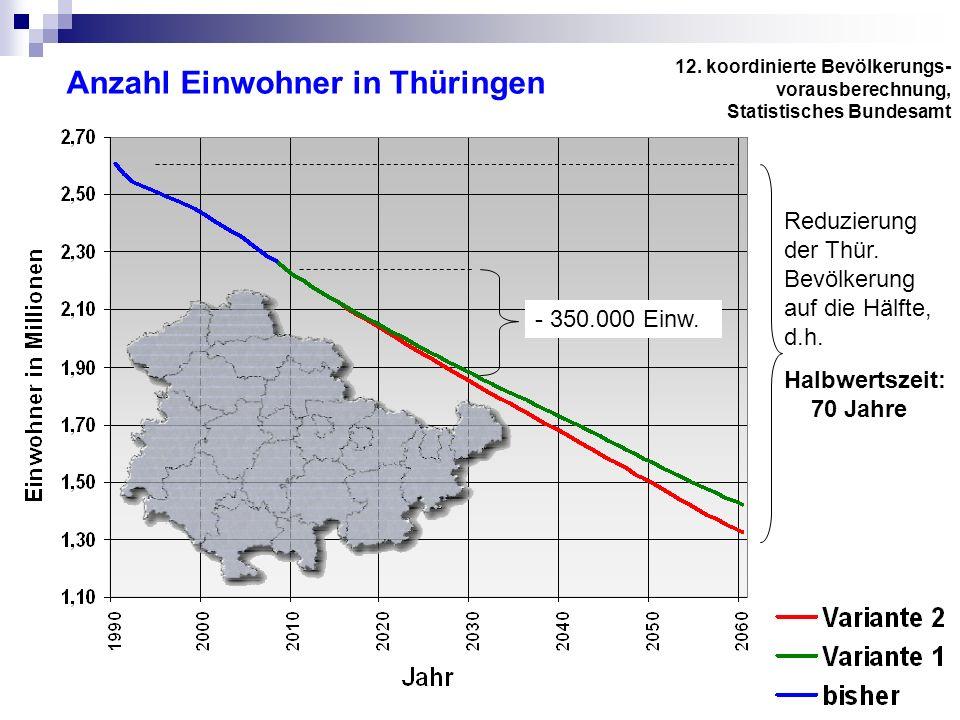Anzahl Einwohner in Thüringen 12. koordinierte Bevölkerungs- vorausberechnung, Statistisches Bundesamt Reduzierung der Thür. Bevölkerung auf die Hälft