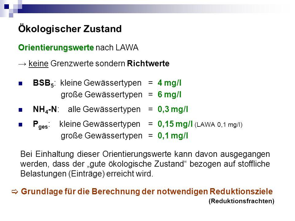 """Ökologischer Zustand BSB 5 : kleine Gewässertypen= 4 mg/l große Gewässertypen = 6 mg/l NH 4 -N: alle Gewässertypen = 0,3 mg/l P ges : kleine Gewässertypen= 0,15 mg/l (LAWA 0,1 mg/l) große Gewässertypen = 0,1 mg/l Orientierungswerte Orientierungswerte nach LAWA → keine Grenzwerte sondern Richtwerte Bei Einhaltung dieser Orientierungswerte kann davon ausgegangen werden, dass der """"gute ökologische Zustand bezogen auf stoffliche Belastungen (Einträge) erreicht wird."""
