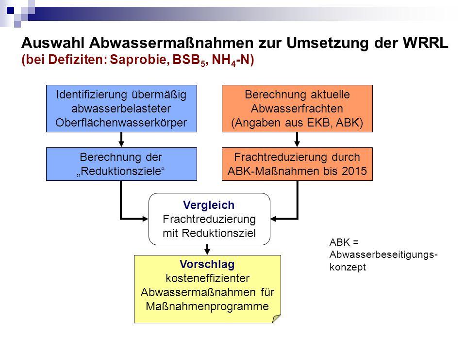 """Auswahl Abwassermaßnahmen zur Umsetzung der WRRL (bei Defiziten: Saprobie, BSB 5, NH 4 -N) ABK = Abwasserbeseitigungs- konzept Identifizierung übermäßig abwasserbelasteter Oberflächenwasserkörper Berechnung der """"Reduktionsziele Berechnung aktuelle Abwasserfrachten (Angaben aus EKB, ABK) Frachtreduzierung durch ABK-Maßnahmen bis 2015 Vergleich Frachtreduzierung mit Reduktionsziel Vorschlag kosteneffizienter Abwassermaßnahmen für Maßnahmenprogramme"""