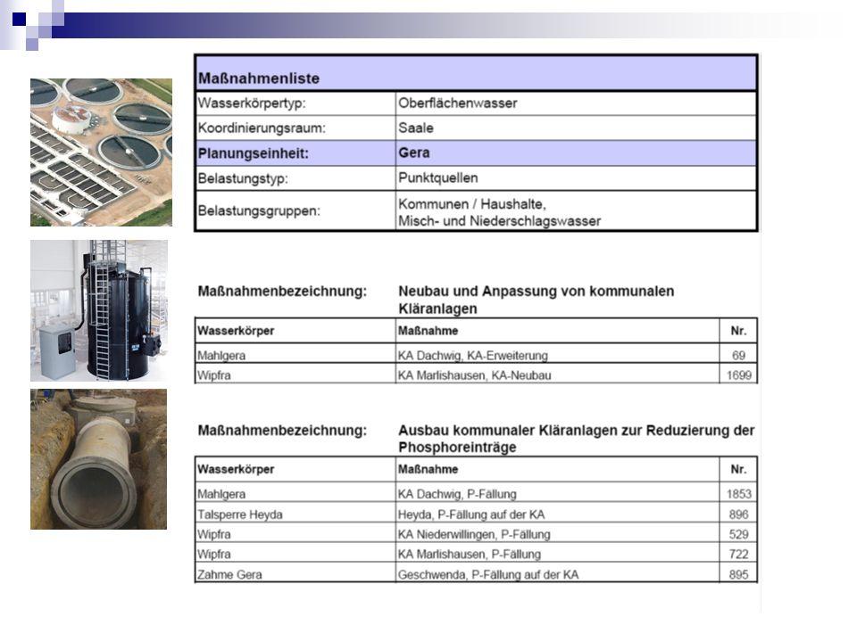 Zielverfehlung durch Phosphor 1/3 der P-Fracht durch Landwirtschaft 2/3 der P-Fracht durch Abwasser