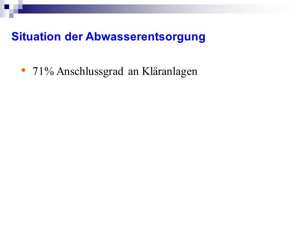 Situation der Abwasserentsorgung 71% Anschlussgrad an Kläranlagen