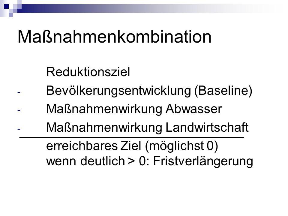 Maßnahmenkombination Reduktionsziel - Bevölkerungsentwicklung (Baseline) - Maßnahmenwirkung Abwasser - Maßnahmenwirkung Landwirtschaft erreichbares Ziel (möglichst 0) wenn deutlich > 0: Fristverlängerung