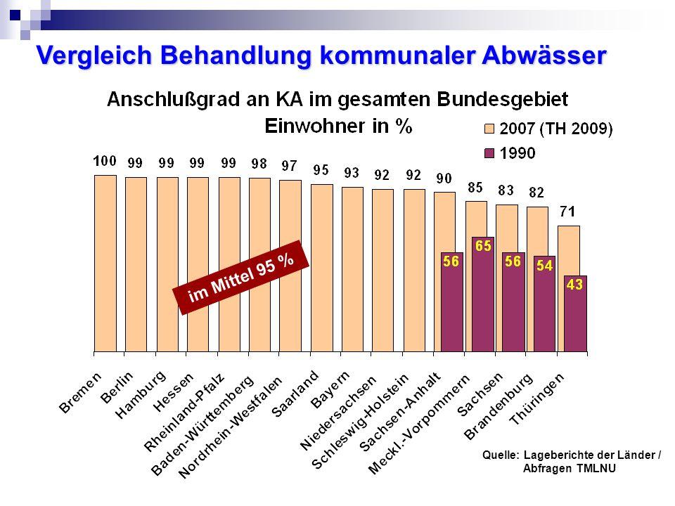 Vergleich Behandlung kommunaler Abwässer Quelle: Lageberichte der Länder / Abfragen TMLNU im Mittel 95 %