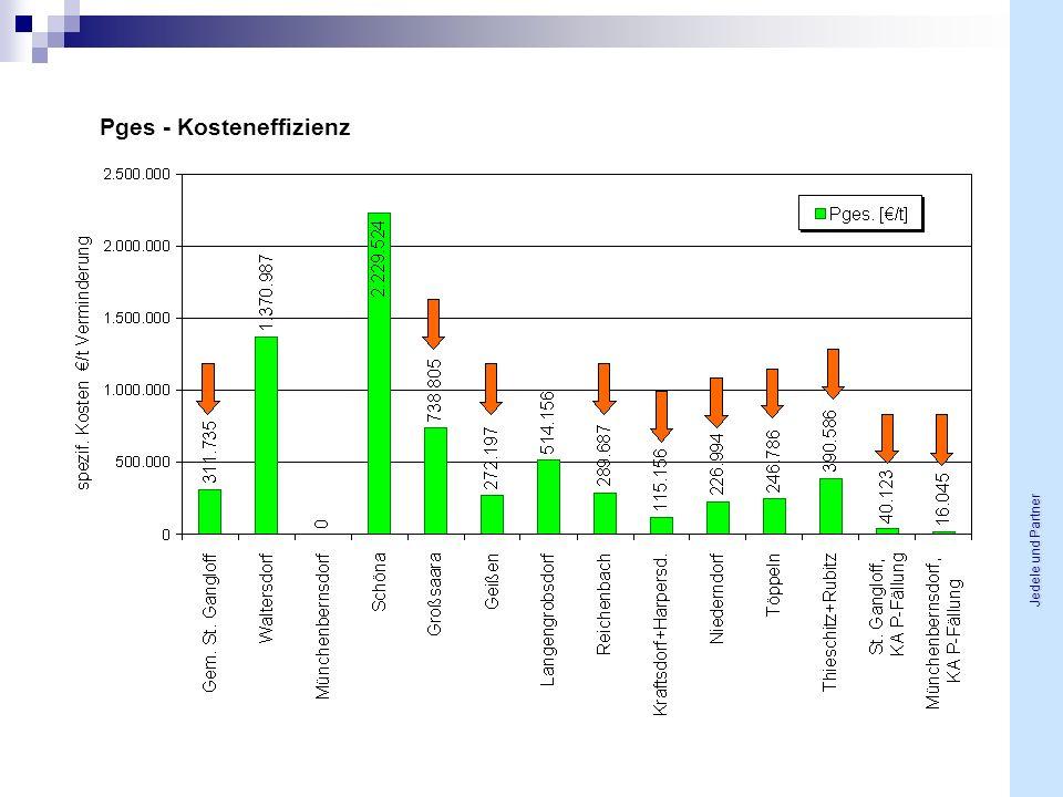 Pges - Kosteneffizienz Fr HS NH4-N Jedele und Partner