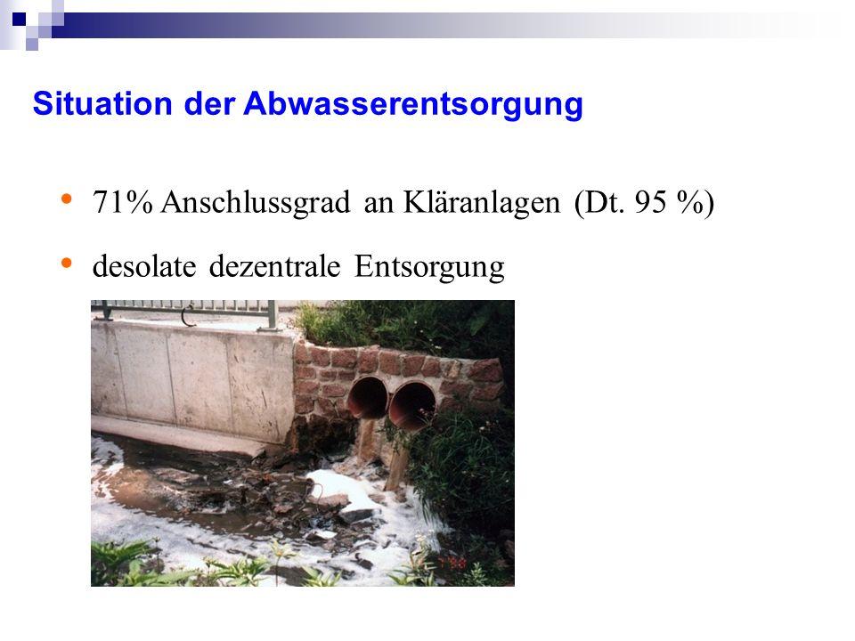 Situation der Abwasserentsorgung 71% Anschlussgrad an Kläranlagen (Dt.