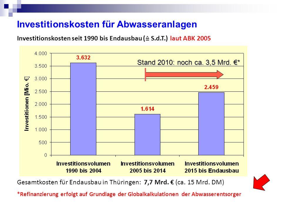 Investitionskosten für Abwasseranlagen Investitionskosten seit 1990 bis Endausbau ( ≙ S.d.T.) laut ABK 2005 Stand 2010: noch ca.
