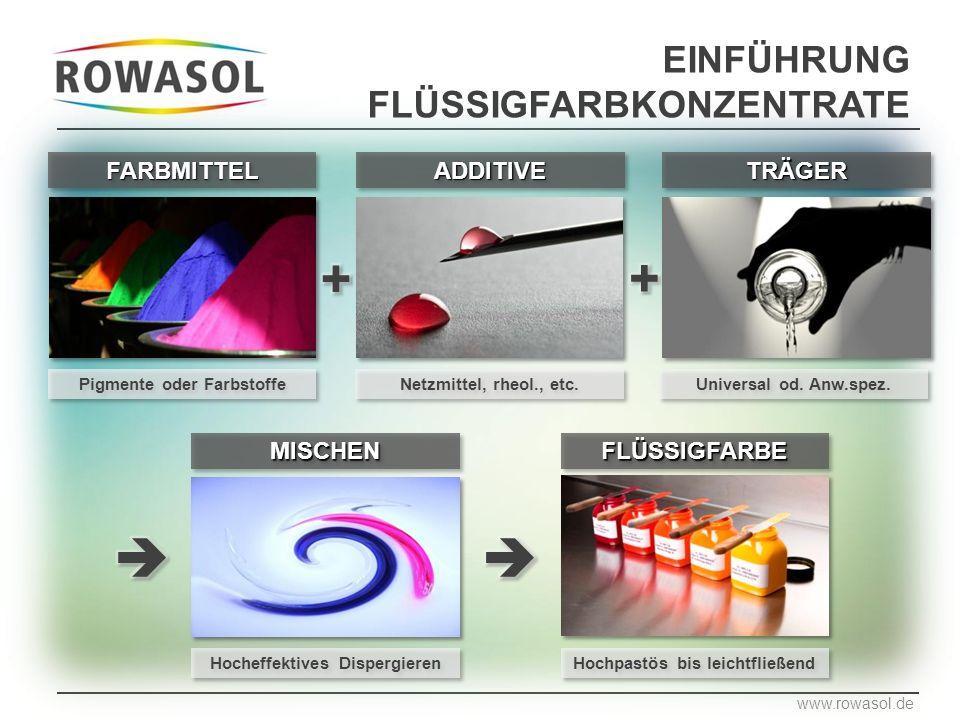 EINFÜHRUNG FLÜSSIGFARBKONZENTRATE Pigmente oder Farbstoffe www.rowasol.de FARBMITTELFARBMITTEL Netzmittel, rheol., etc.