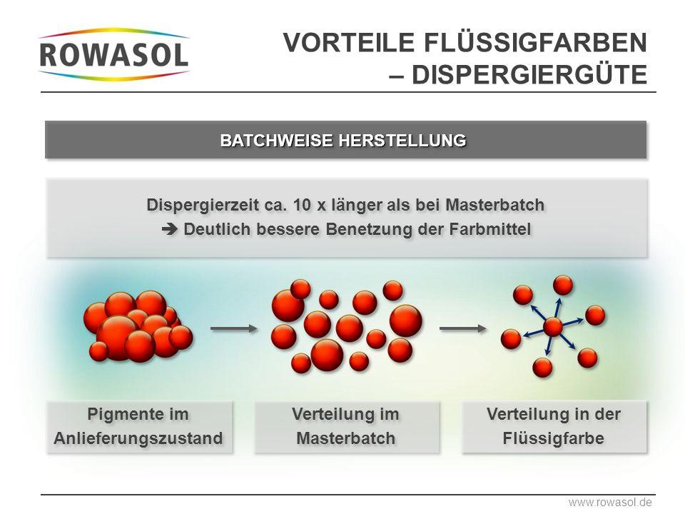 Pigmente im Anlieferungszustand Verteilung im Masterbatch Verteilung in der Flüssigfarbe www.rowasol.de BATCHWEISE HERSTELLUNG Dispergierzeit ca.