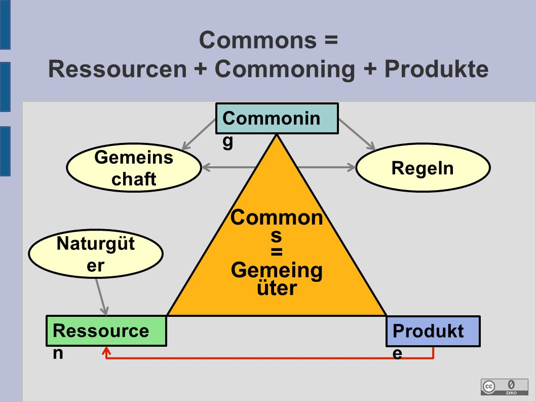 Commons = Ressourcen + Commoning + Produkte Gemeins chaft Regeln Ressource n Naturgüt er Produkt e Common s = Gemeing üter Commonin g