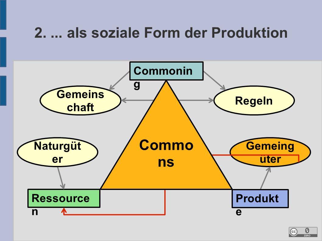 Gemeing üter 2.... als soziale Form der Produktion Gemeins chaft Regeln Ressource n Naturgüt er Produkt e Commo ns Commonin g