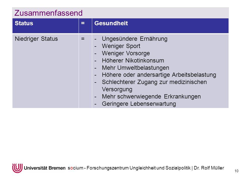 socium - Forschungszentrum Ungleichheit und Sozialpolitik | Dr. Rolf Müller Zusammenfassend 10 Status=Gesundheit Niedriger Status=-Ungesündere Ernähru