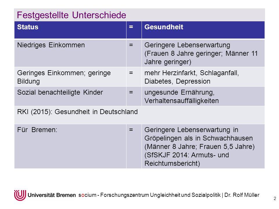 socium - Forschungszentrum Ungleichheit und Sozialpolitik | Dr. Rolf Müller Festgestellte Unterschiede 2 Status=Gesundheit Niedriges Einkommen=Geringe
