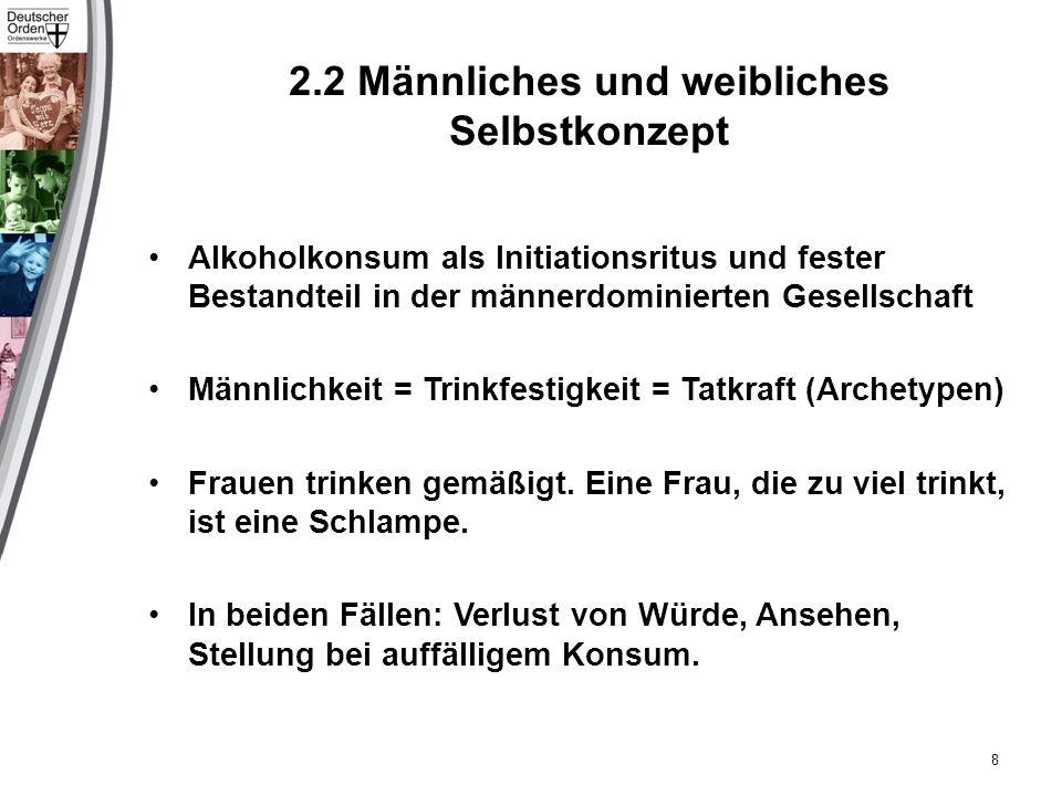 2.2 Männliches und weibliches Selbstkonzept Alkoholkonsum als Initiationsritus und fester Bestandteil in der männerdominierten Gesellschaft Männlichkeit = Trinkfestigkeit = Tatkraft (Archetypen) Frauen trinken gemäßigt.