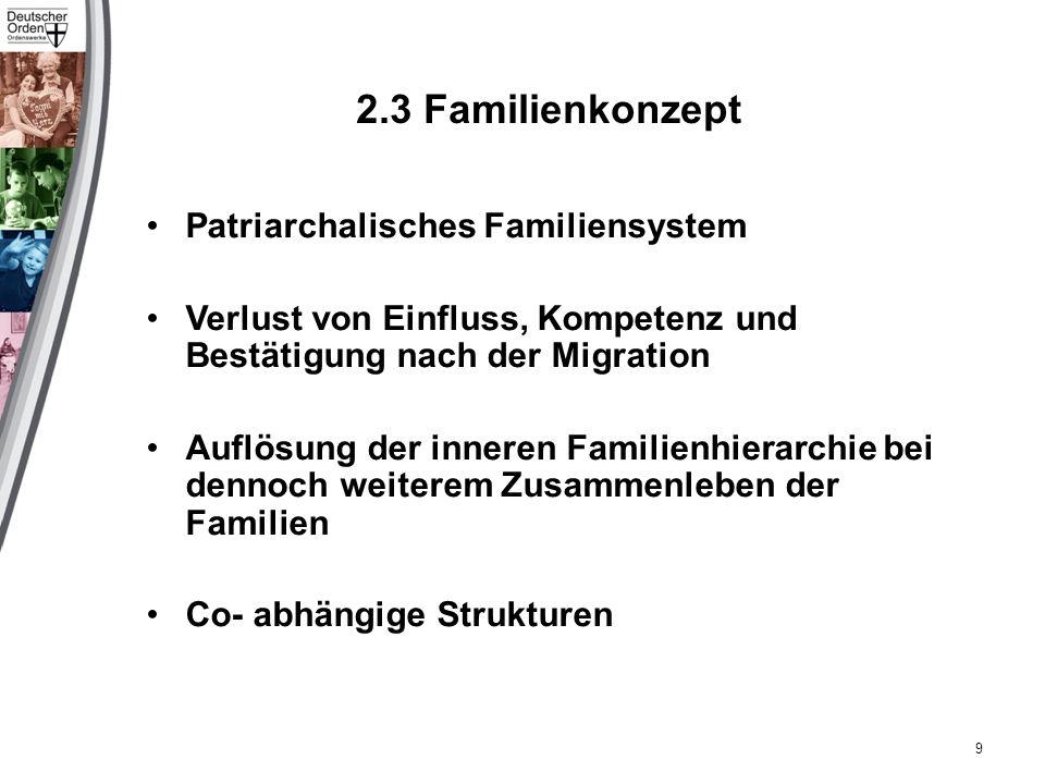 2.3 Familienkonzept Patriarchalisches Familiensystem Verlust von Einfluss, Kompetenz und Bestätigung nach der Migration Auflösung der inneren Familienhierarchie bei dennoch weiterem Zusammenleben der Familien Co- abhängige Strukturen 9