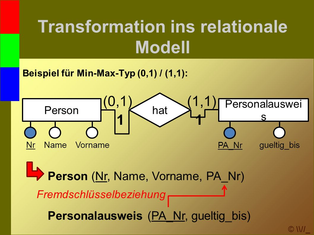 © \\//_ Transformation ins relationale Modell Beispiel für Min-Max-Typ (0,1) / (1,1): Person NrVornameName PA_Nr gueltig_bis Personalauswei s hat 11 (1,1)(0,1) Person (Nr, Name, Vorname, PA_Nr) Personalausweis (PA_Nr, gueltig_bis) Fremdschlüsselbeziehung