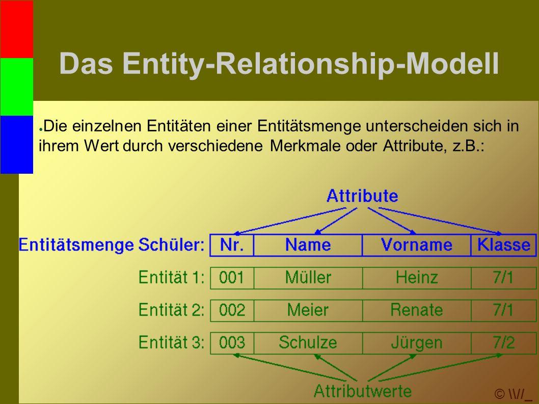 © \\//_ Transformation ins relationale Modell 5.Bei m:n-Beziehungen wird eine neue Relation erzeugt, die als Fremdschlüssel die Primärschlüssel der beteiligten Entitätsmengen und die zur Beziehung gehörenden Merkmale enthält: E_NrVornameName Enkel G_Nr Vorname Name Großeltern hab en mn am_Ort Enkel (E_Nr, Name, Vorname) Grosseltern (G_Nr, Name, Vorname) haben (E_Nr, G_Nr, am_Ort)