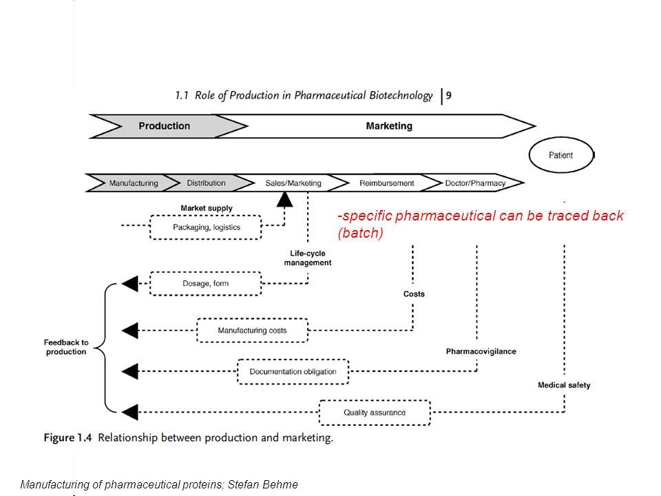 A B Abbildung: Schematische Darstellung zur Systematisierung von Zulauf- verfahren in der Biotechnologie.