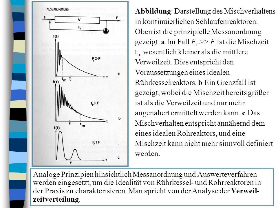 Abbildung: Darstellung des Mischverhaltens in kontinuierlichen Schlaufenreaktoren.