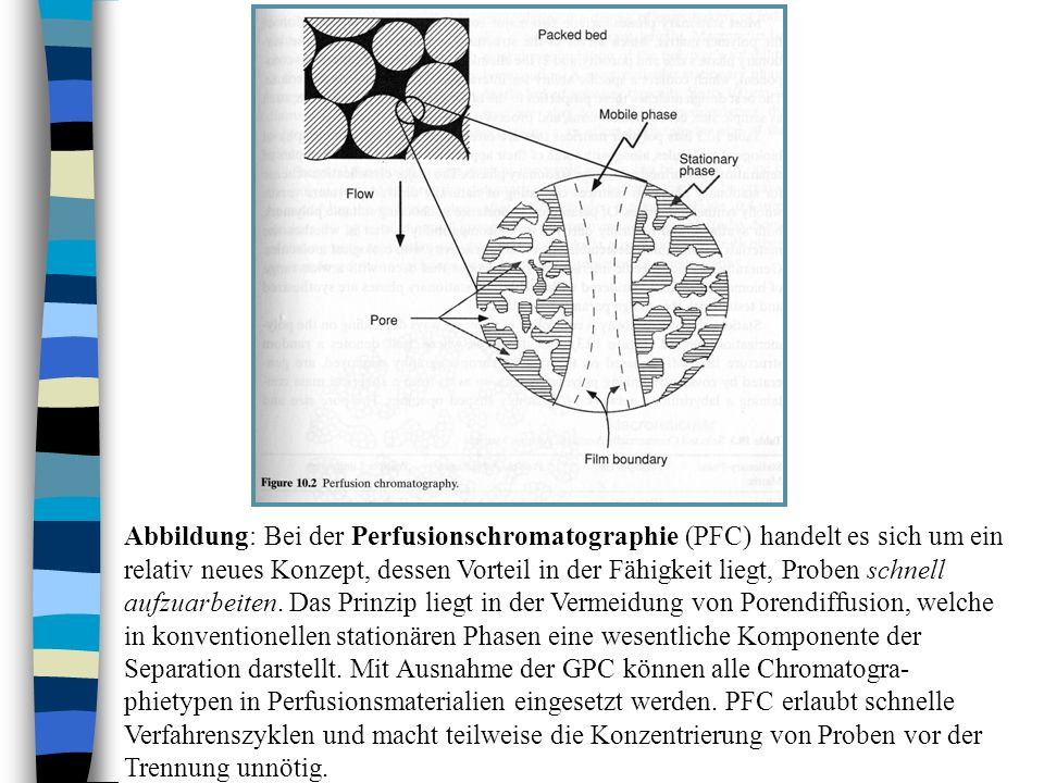 Abbildung: Bei der Perfusionschromatographie (PFC) handelt es sich um ein relativ neues Konzept, dessen Vorteil in der Fähigkeit liegt, Proben schnell aufzuarbeiten.