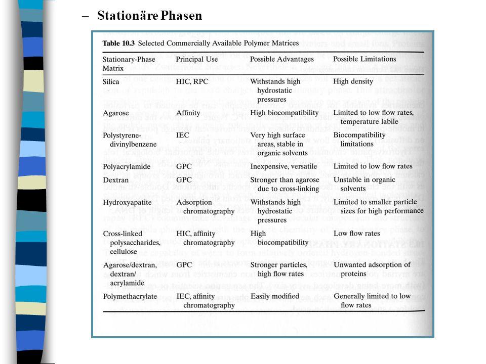 –Stationäre Phasen