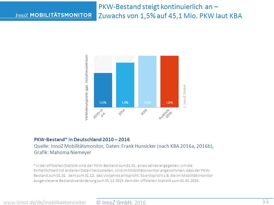 11 2016 www.innoz.de/de/mobilitaetsmonitor PKW-Bestand* in Deutschland 2010 – 2016 Quelle: InnoZ Mobilitätsmonitor, Daten: Frank Hunsicker (nach KBA 2016a, 2016b), Grafik: Mahoma Niemeyer PKW-Bestand steigt kontinuierlich an – Zuwachs von 1,5% auf 45,1 Mio.