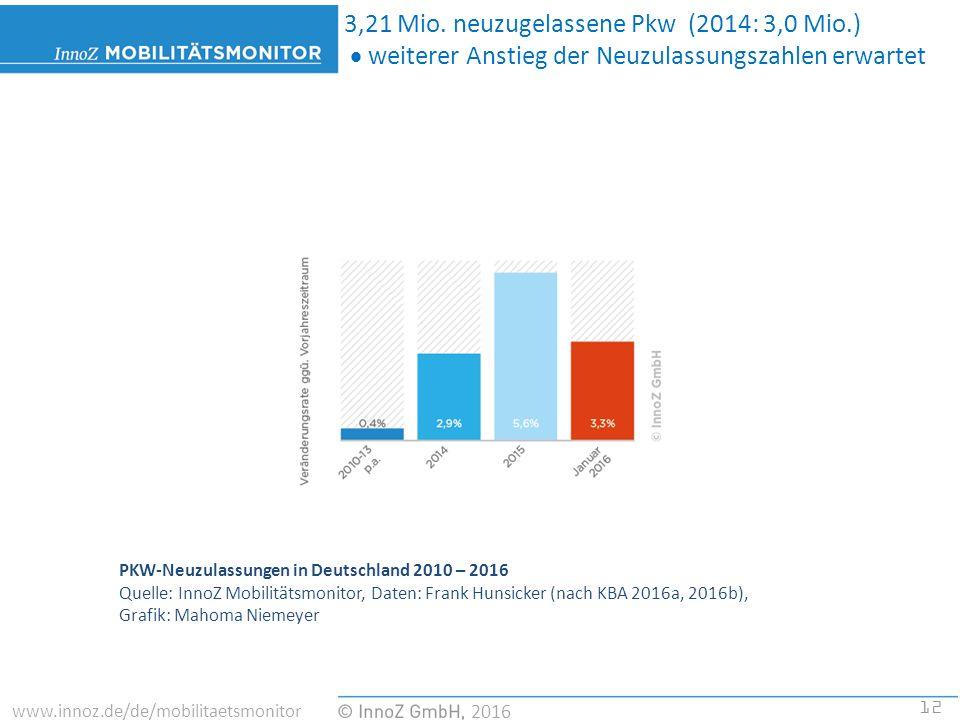 12 2016 www.innoz.de/de/mobilitaetsmonitor PKW-Neuzulassungen in Deutschland 2010 – 2016 Quelle: InnoZ Mobilitätsmonitor, Daten: Frank Hunsicker (nach KBA 2016a, 2016b), Grafik: Mahoma Niemeyer 3,21 Mio.