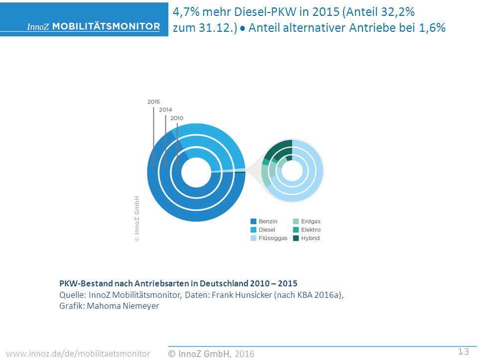 13 2016 www.innoz.de/de/mobilitaetsmonitor PKW-Bestand nach Antriebsarten in Deutschland 2010 – 2015 Quelle: InnoZ Mobilitätsmonitor, Daten: Frank Hunsicker (nach KBA 2016a), Grafik: Mahoma Niemeyer 4,7% mehr Diesel-PKW in 2015 (Anteil 32,2% zum 31.12.)  Anteil alternativer Antriebe bei 1,6%