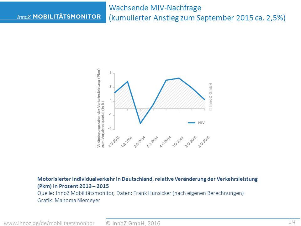 14 2016 www.innoz.de/de/mobilitaetsmonitor Motorisierter Individualverkehr in Deutschland, relative Veränderung der Verkehrsleistung (Pkm) in Prozent 2013 – 2015 Quelle: InnoZ Mobilitätsmonitor, Daten: Frank Hunsicker (nach eigenen Berechnungen) Grafik: Mahoma Niemeyer Wachsende MIV-Nachfrage (kumulierter Anstieg zum September 2015 ca.