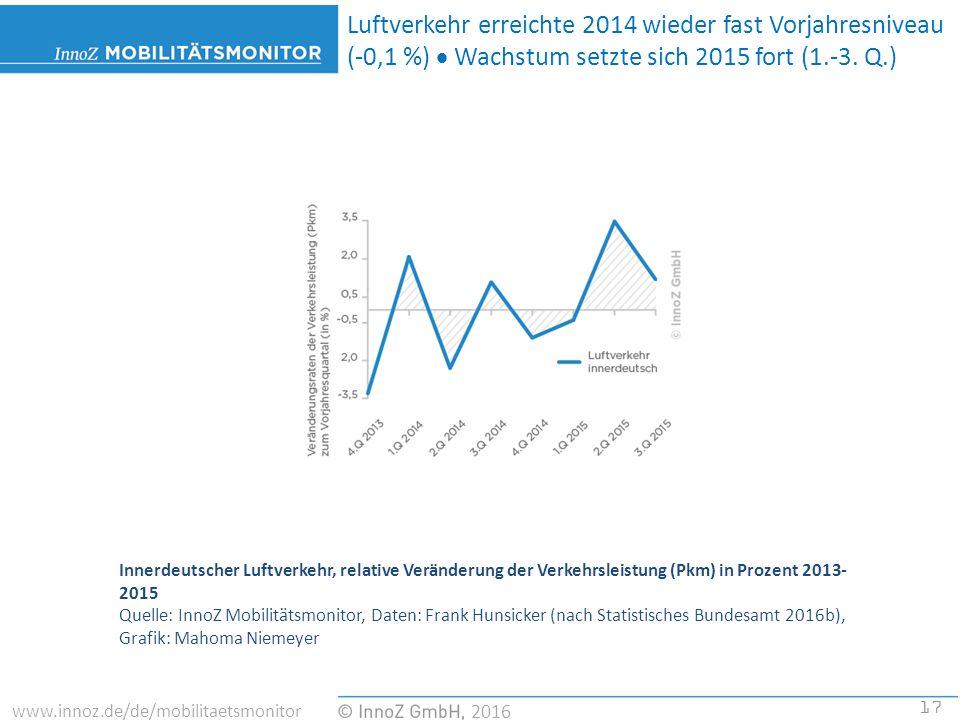 17 2016 www.innoz.de/de/mobilitaetsmonitor Innerdeutscher Luftverkehr, relative Veränderung der Verkehrsleistung (Pkm) in Prozent 2013- 2015 Quelle: InnoZ Mobilitätsmonitor, Daten: Frank Hunsicker (nach Statistisches Bundesamt 2016b), Grafik: Mahoma Niemeyer Luftverkehr erreichte 2014 wieder fast Vorjahresniveau (-0,1 %)  Wachstum setzte sich 2015 fort (1.-3.
