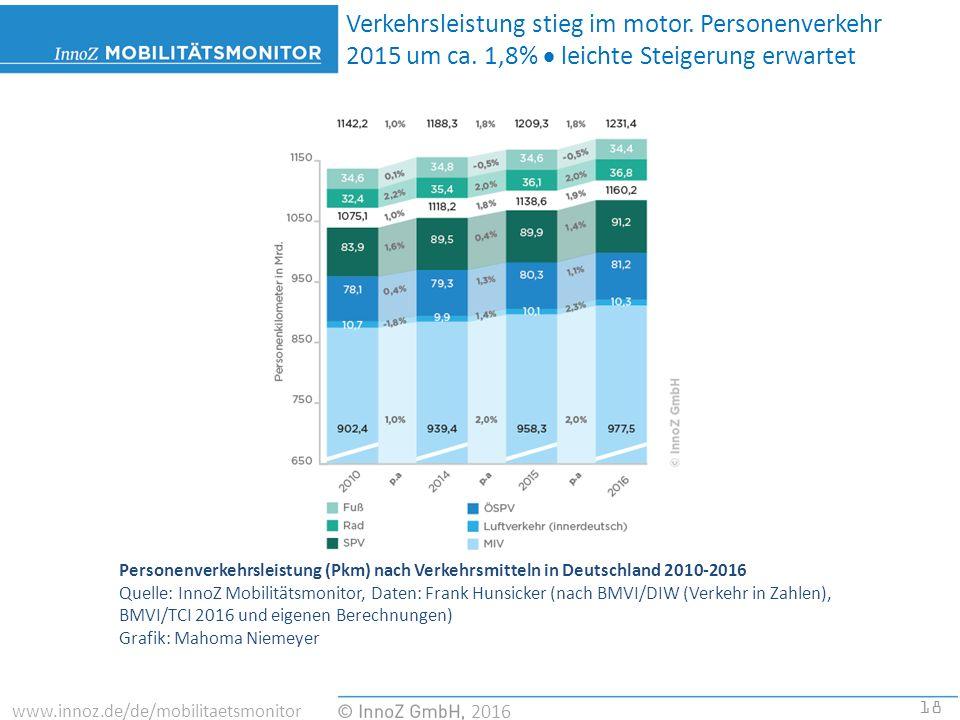 18 2016 www.innoz.de/de/mobilitaetsmonitor Personenverkehrsleistung (Pkm) nach Verkehrsmitteln in Deutschland 2010-2016 Quelle: InnoZ Mobilitätsmonitor, Daten: Frank Hunsicker (nach BMVI/DIW (Verkehr in Zahlen), BMVI/TCI 2016 und eigenen Berechnungen) Grafik: Mahoma Niemeyer Verkehrsleistung stieg im motor.