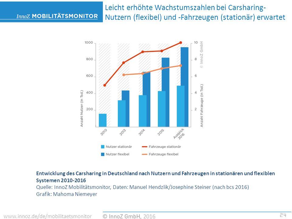 24 2016 www.innoz.de/de/mobilitaetsmonitor Entwicklung des Carsharing in Deutschland nach Nutzern und Fahrzeugen in stationären und flexiblen Systemen 2010-2016 Quelle: InnoZ Mobilitätsmonitor, Daten: Manuel Hendzlik/Josephine Steiner (nach bcs 2016) Grafik: Mahoma Niemeyer Leicht erhöhte Wachstumszahlen bei Carsharing- Nutzern (flexibel) und -Fahrzeugen (stationär) erwartet