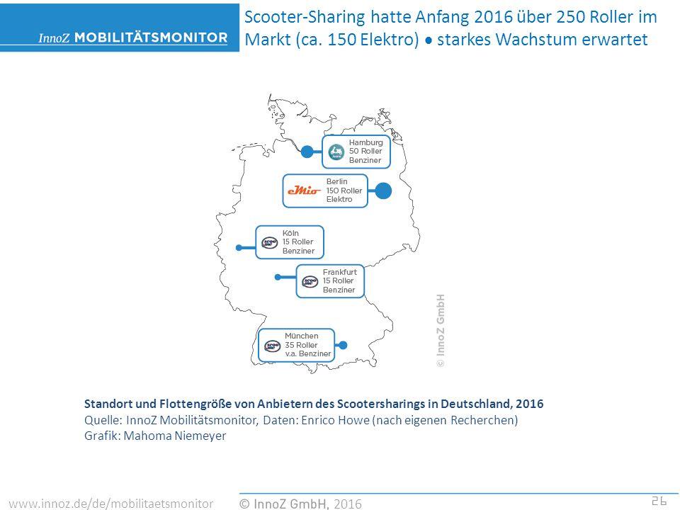 26 2016 www.innoz.de/de/mobilitaetsmonitor Standort und Flottengröße von Anbietern des Scootersharings in Deutschland, 2016 Quelle: InnoZ Mobilitätsmonitor, Daten: Enrico Howe (nach eigenen Recherchen) Grafik: Mahoma Niemeyer Scooter-Sharing hatte Anfang 2016 über 250 Roller im Markt (ca.