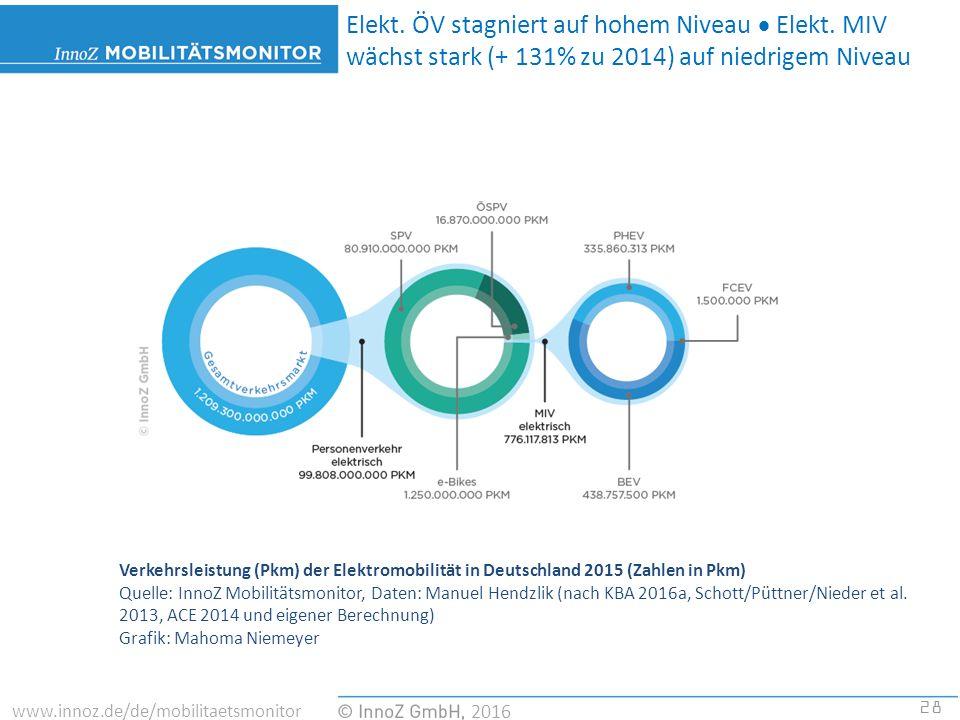 28 2016 www.innoz.de/de/mobilitaetsmonitor Verkehrsleistung (Pkm) der Elektromobilität in Deutschland 2015 (Zahlen in Pkm) Quelle: InnoZ Mobilitätsmonitor, Daten: Manuel Hendzlik (nach KBA 2016a, Schott/Püttner/Nieder et al.