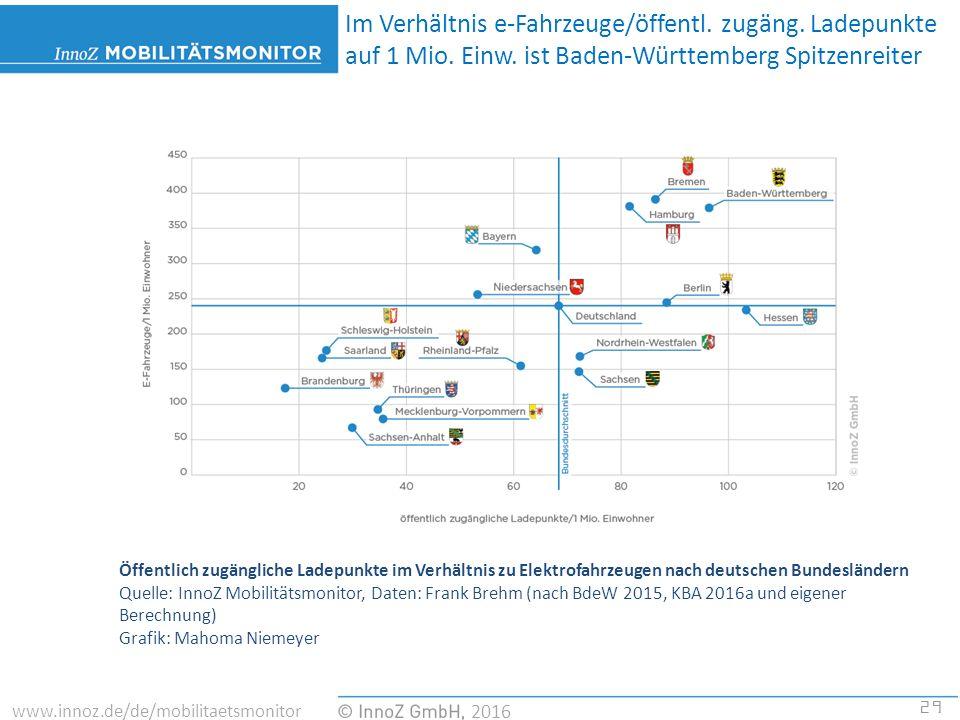 29 2016 www.innoz.de/de/mobilitaetsmonitor Öffentlich zugängliche Ladepunkte im Verhältnis zu Elektrofahrzeugen nach deutschen Bundesländern Quelle: InnoZ Mobilitätsmonitor, Daten: Frank Brehm (nach BdeW 2015, KBA 2016a und eigener Berechnung) Grafik: Mahoma Niemeyer Im Verhältnis e-Fahrzeuge/öffentl.
