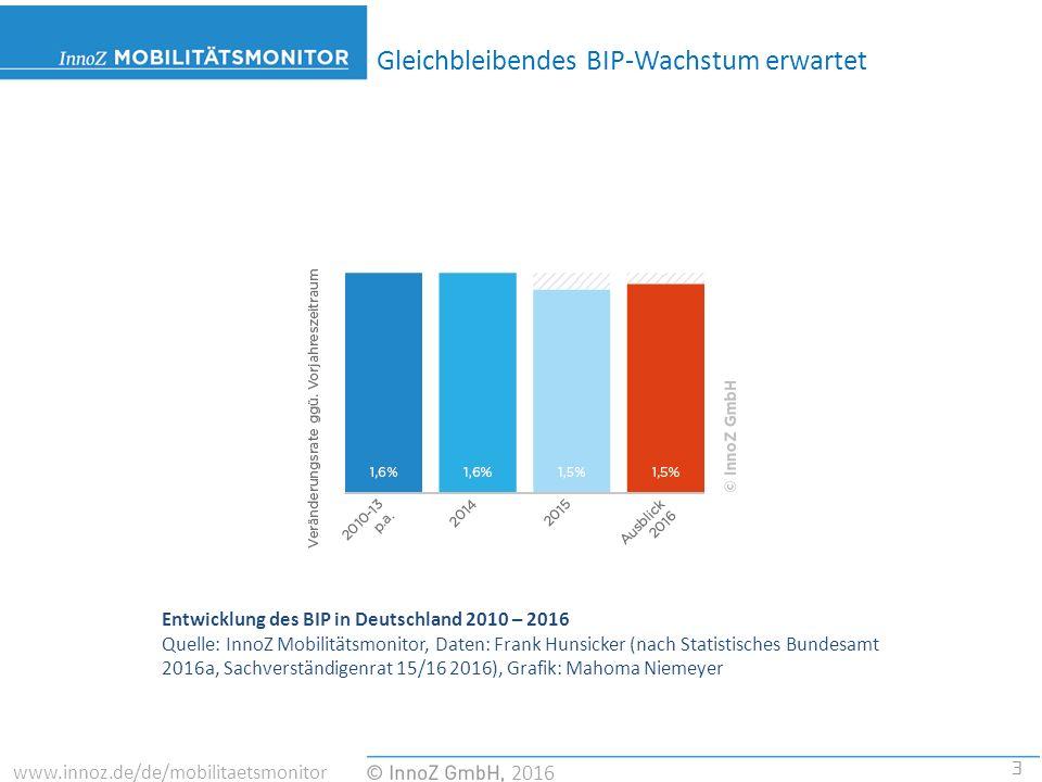 3 2016 www.innoz.de/de/mobilitaetsmonitor Gleichbleibendes BIP-Wachstum erwartet Entwicklung des BIP in Deutschland 2010 – 2016 Quelle: InnoZ Mobilitätsmonitor, Daten: Frank Hunsicker (nach Statistisches Bundesamt 2016a, Sachverständigenrat 15/16 2016), Grafik: Mahoma Niemeyer