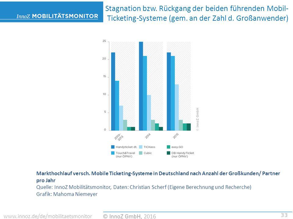 33 2016 www.innoz.de/de/mobilitaetsmonitor Markthochlauf versch.