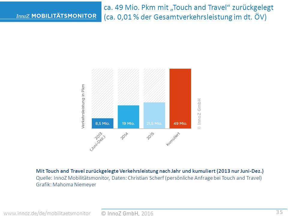 35 2016 www.innoz.de/de/mobilitaetsmonitor Mit Touch and Travel zurückgelegte Verkehrsleistung nach Jahr und kumuliert (2013 nur Juni-Dez.) Quelle: InnoZ Mobilitätsmonitor, Daten: Christian Scherf (persönliche Anfrage bei Touch and Travel) Grafik: Mahoma Niemeyer ca.