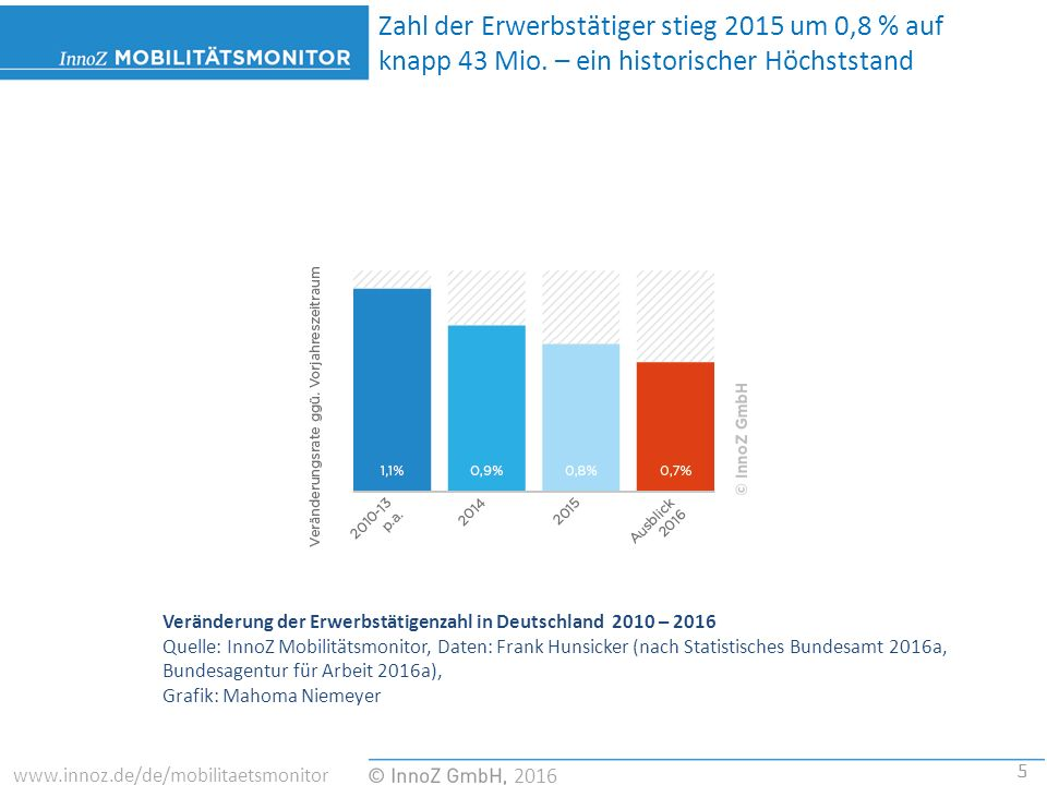 5 2016 www.innoz.de/de/mobilitaetsmonitor Veränderung der Erwerbstätigenzahl in Deutschland 2010 – 2016 Quelle: InnoZ Mobilitätsmonitor, Daten: Frank Hunsicker (nach Statistisches Bundesamt 2016a, Bundesagentur für Arbeit 2016a), Grafik: Mahoma Niemeyer Zahl der Erwerbstätiger stieg 2015 um 0,8 % auf knapp 43 Mio.