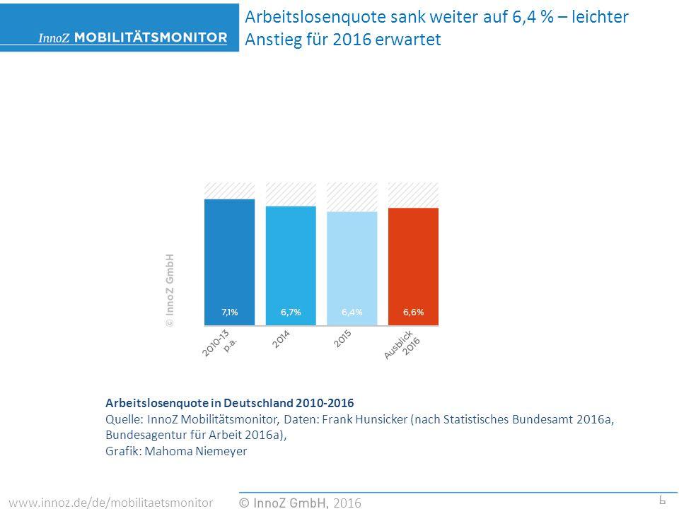 7 2016 www.innoz.de/de/mobilitaetsmonitor Kraftfahrer-Preisindex 2015 durch stark sinkende Kraft- stoffpreise mit 2,6% überdurchschnittlich gesunken Entwicklung des Ölpreises 2014 – 2016 Quelle: InnoZ Mobilitätsmonitor, Daten: Frank Hunsicker (nach Mineralölwirtschaftsverband 2016), Grafik: Mahoma Niemeyer
