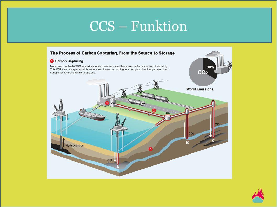 CCS – Funktion