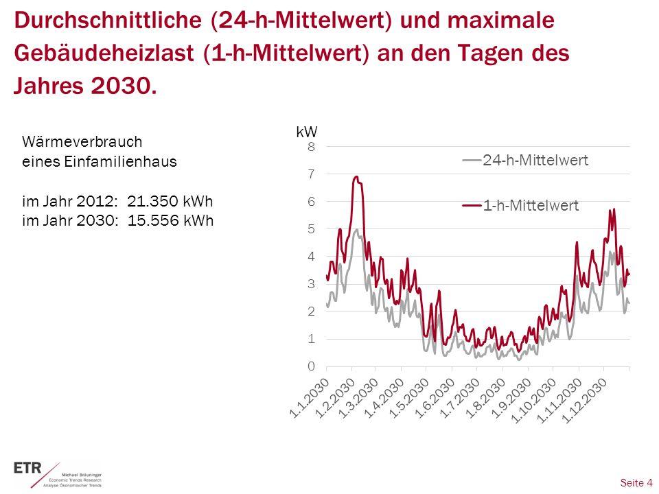 Seite 4 Durchschnittliche (24-h-Mittelwert) und maximale Gebäudeheizlast (1-h-Mittelwert) an den Tagen des Jahres 2030.