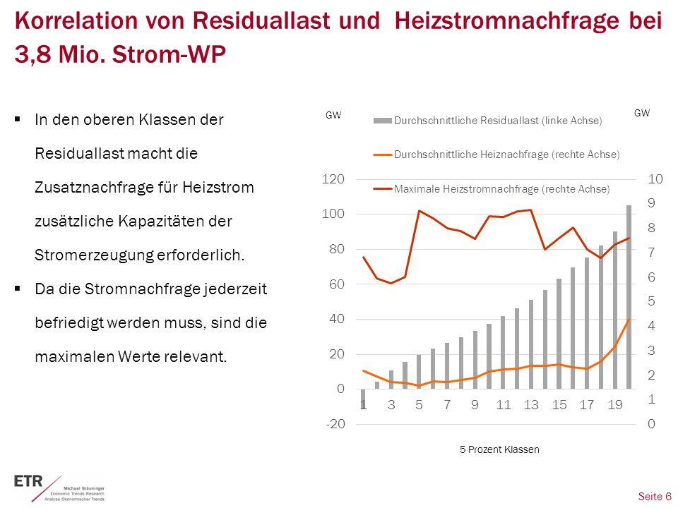Seite 6 Korrelation von Residuallast und Heizstromnachfrage bei 3,8 Mio.