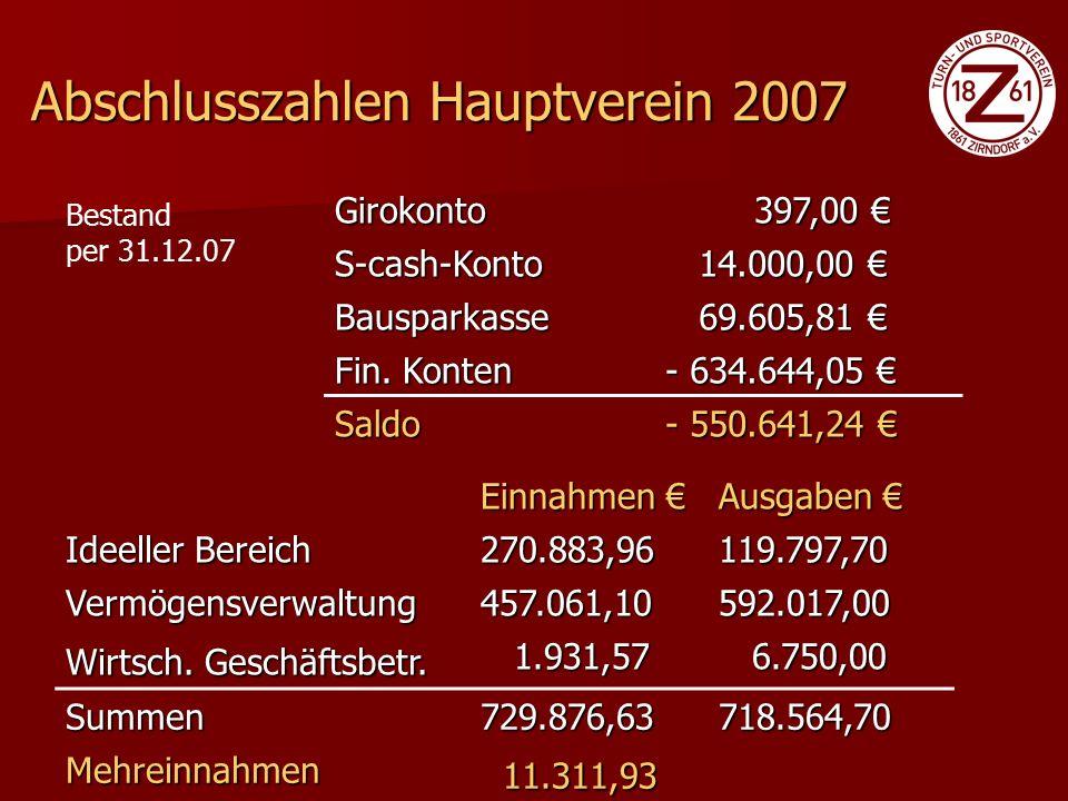 Einnahmen € Ausgaben € Ideeller Bereich 363.812,22198.824,63 Vermögensverwaltung457.185,66592.040,20 Zweckbetr.