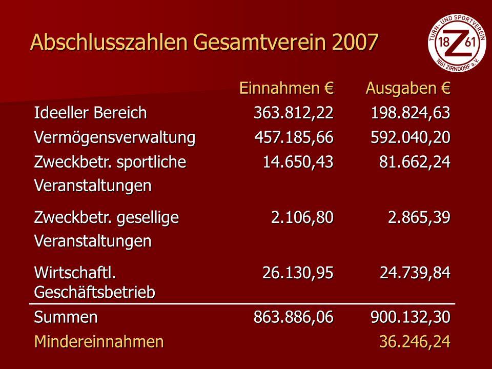 Ausgaben€ Personalkosten 25.672,87 Raumkosten Wasser – Jahnstr.