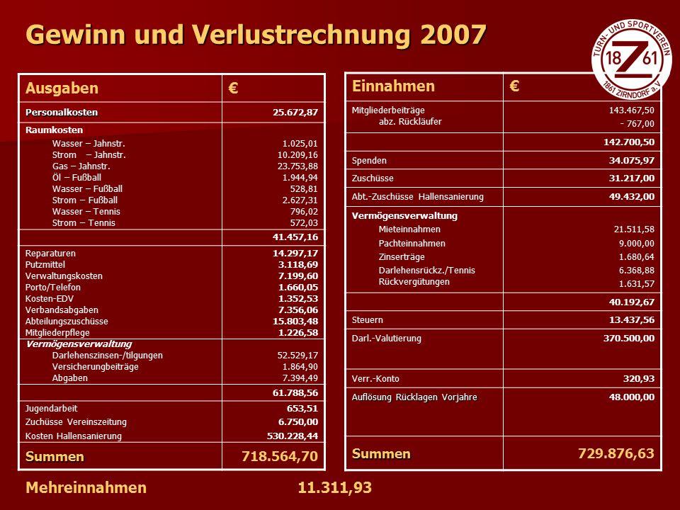 Tagesordnung 1.Begrüßung und Totenehrung 2. Vorlesung des Vorjahresprotokolls 2006 3.