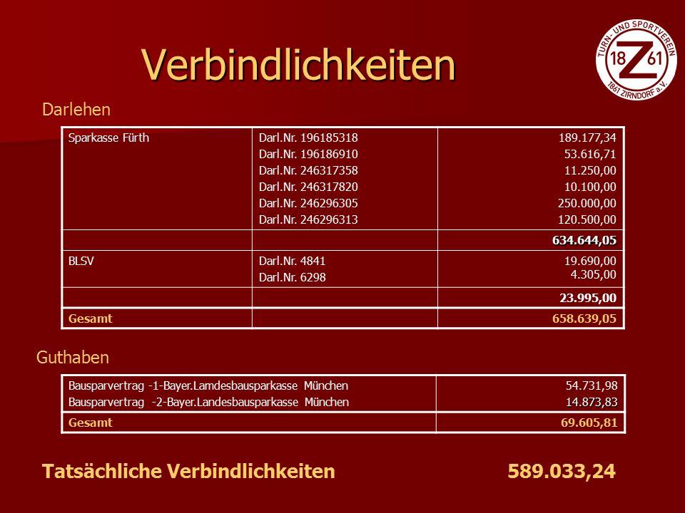 Haushaltsplan 2008 PositionenAusgaben (€)Einnahmen (€) Personalkosten26.000,00 Allg.