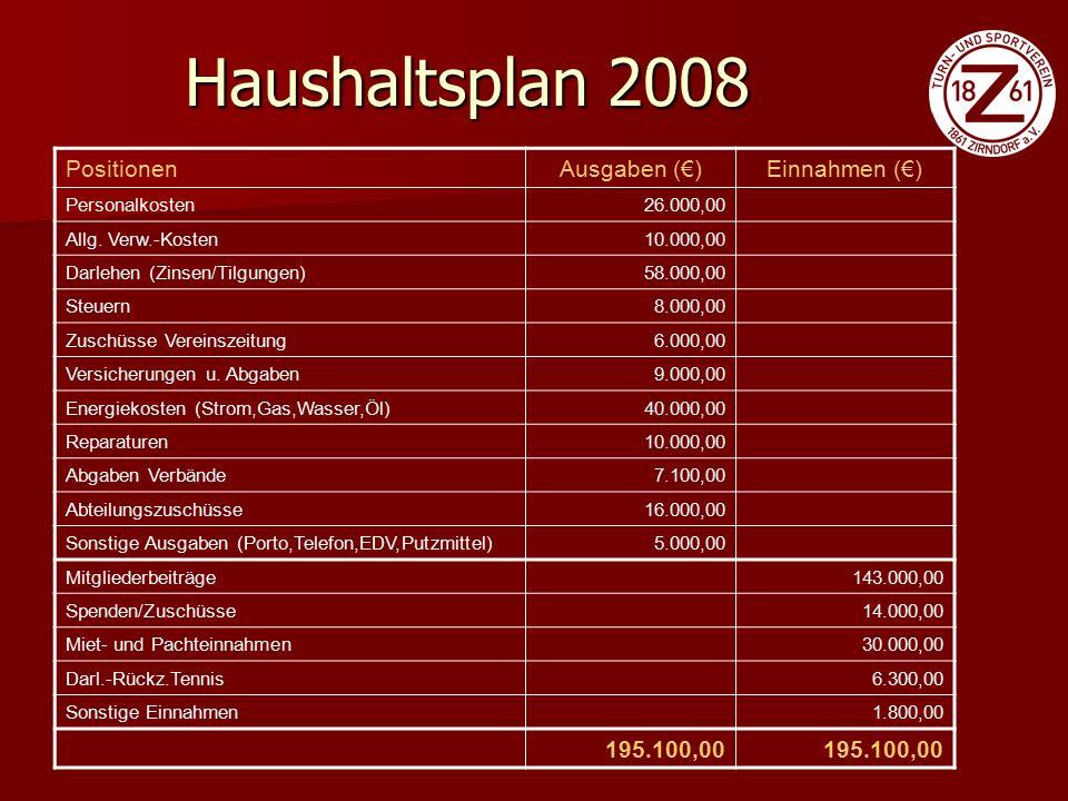 """""""Neue Aufgaben Wärmeisolierung der alten Halle Wärmeisolierung der alten Halle Evtl."""