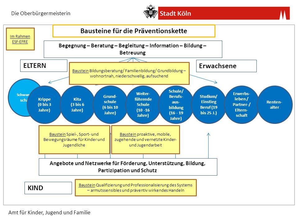Schwanger schaft Krippe (0 bis 3 Jahre) Kita (3 bis 6 Jahre) Grund- schule (6 bis 10 Jahre) Weiter- führende Schule (10 -16 Jahre) Schule/ Berufs- aus- bildung (16 - 19 Jahre) Studium/ Einstieg Beruf (19 bis 25 J.) Erwerbs- leben / Partner-/ Eltern- schaft ELTERN KIND Renten- alter Angebote und Netzwerke für Förderung, Unterstützung, Bildung, Partizipation und Schutz Begegnung – Beratung – Begleitung – Information – Bildung – Betreuung Bausteine für die Präventionskette Erwachsene Die Oberbürgermeisterin Amt für Kinder, Jugend und Familie Baustein Spiel-, Sport- und Bewegungsräume für Kinder und Jugendliche Baustein Qualifizierung und Professionalisierung des Systems – armutssensibles und präventiv wirkendes Handeln Baustein Bildungsberatung/ Familienbildung/ Grundbildung – wohnortnah, niederschwellig, aufsuchend Baustein proaktive, mobile, zugehende und vernetzte Kinder- und Jugendarbeit Im Rahmen ESF-EFRE