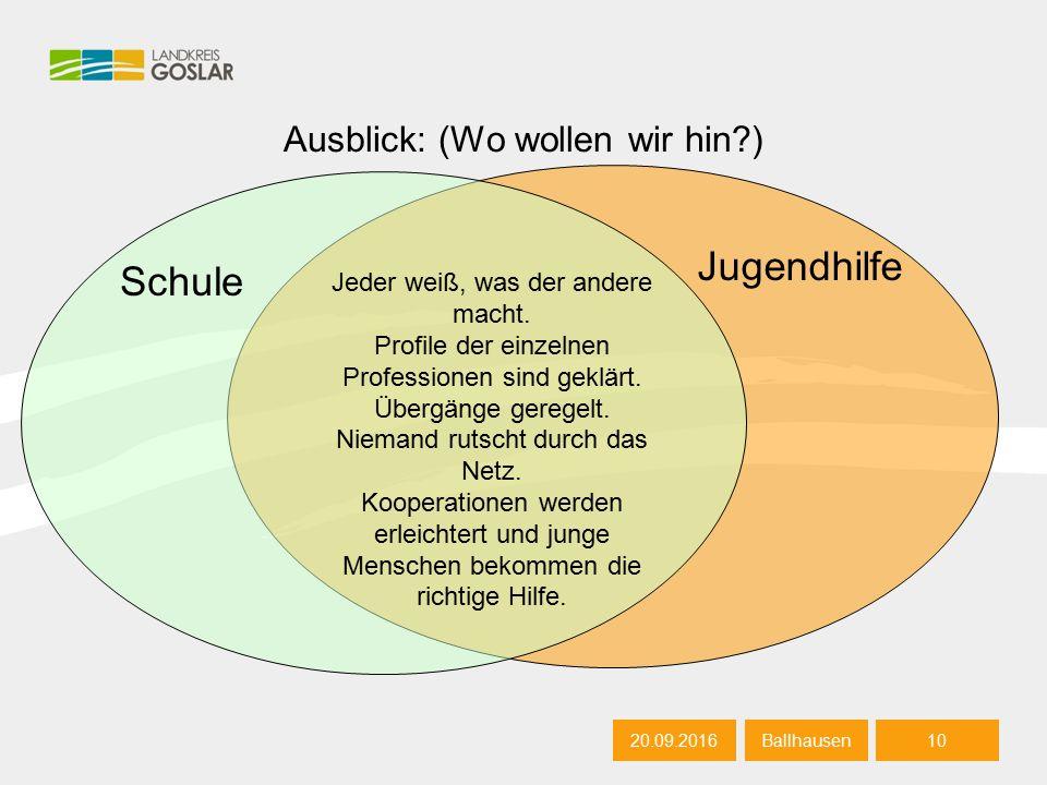 10 BallhausenA utor 20.09.201610 Autor Ausblick: (Wo wollen wir hin ) 20.09.201610 Ballhausen Jeder weiß, was der andere macht.